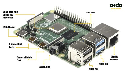 Raspberry Pi 4 Model B Diagram