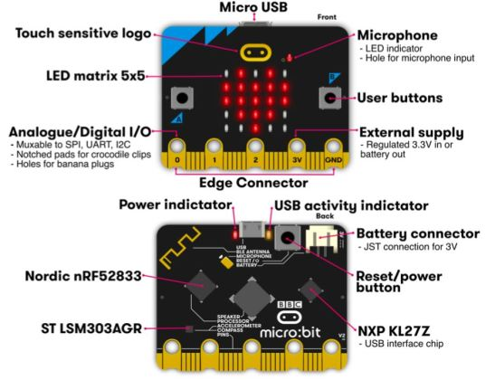 diagram of the micro:bit v2
