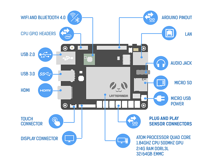 lattepanda components diagram