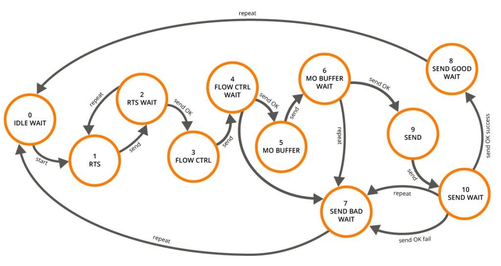 rockblock_flow-diagram